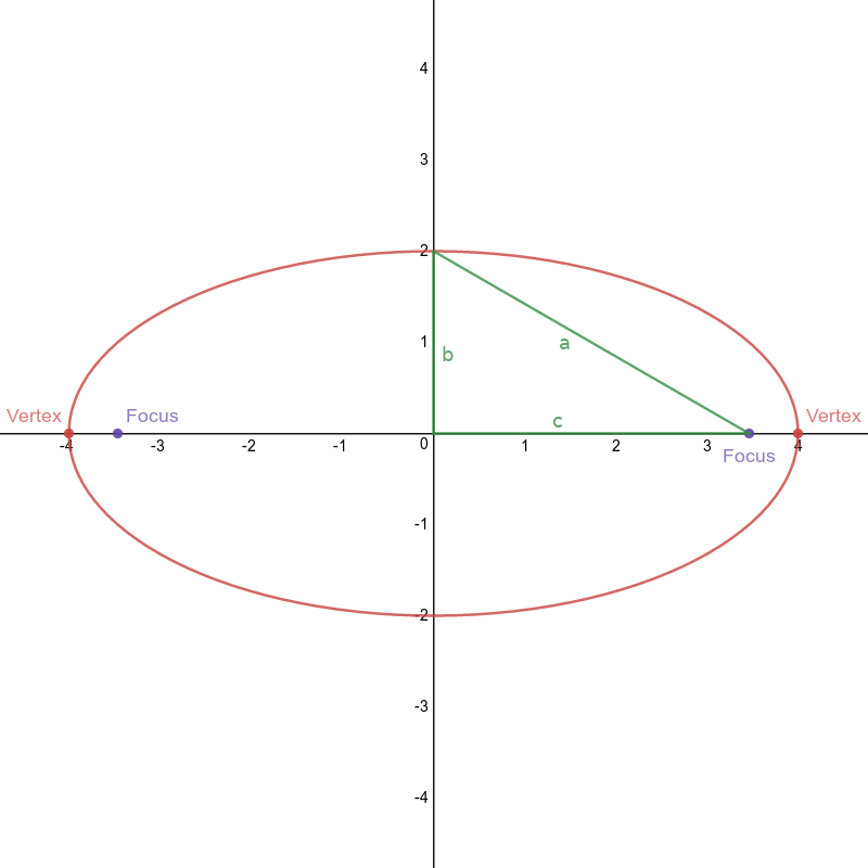 Ellipse with major x-axis