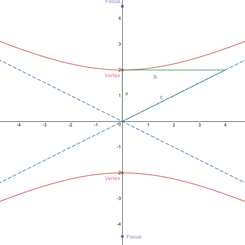 Ellipse with major y-axis