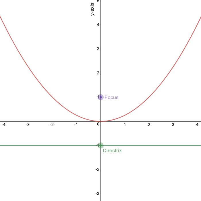 Parabola opening up