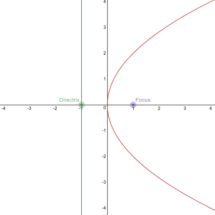 Parabola opening to the right